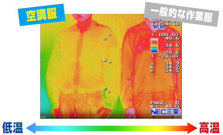 空調服の体感温度