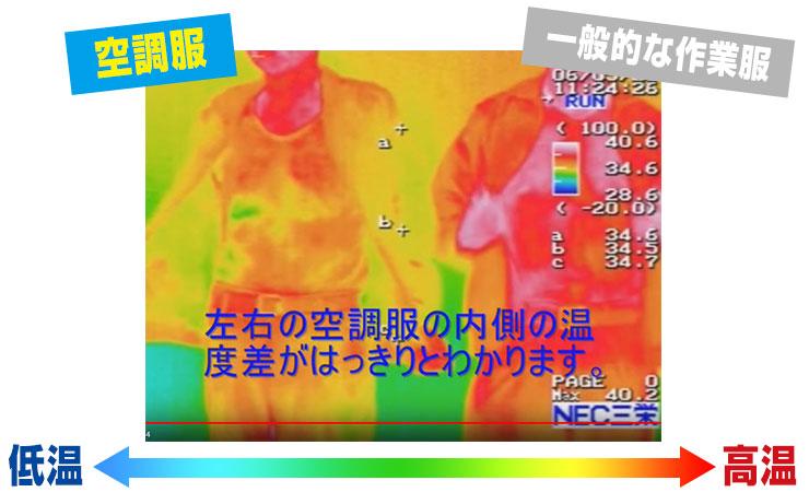 空調服を脱いだときの温度