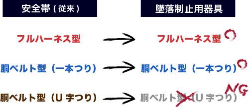 胴ベルトU字つりは墜落製紙用器具として使えなくなるの説明図