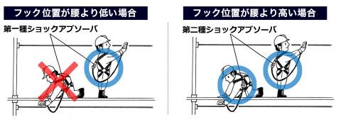 ショックアブソーバー第1種、2種の説明図